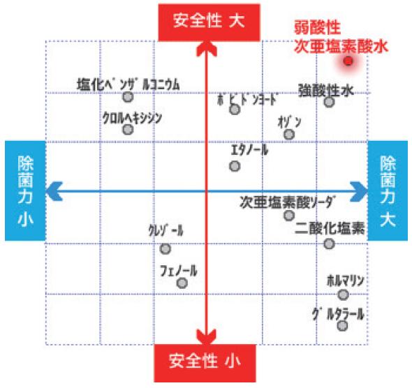 J-BOY 除菌力と安全性のグラフ