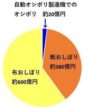 オシボリ市場比率円グラフ